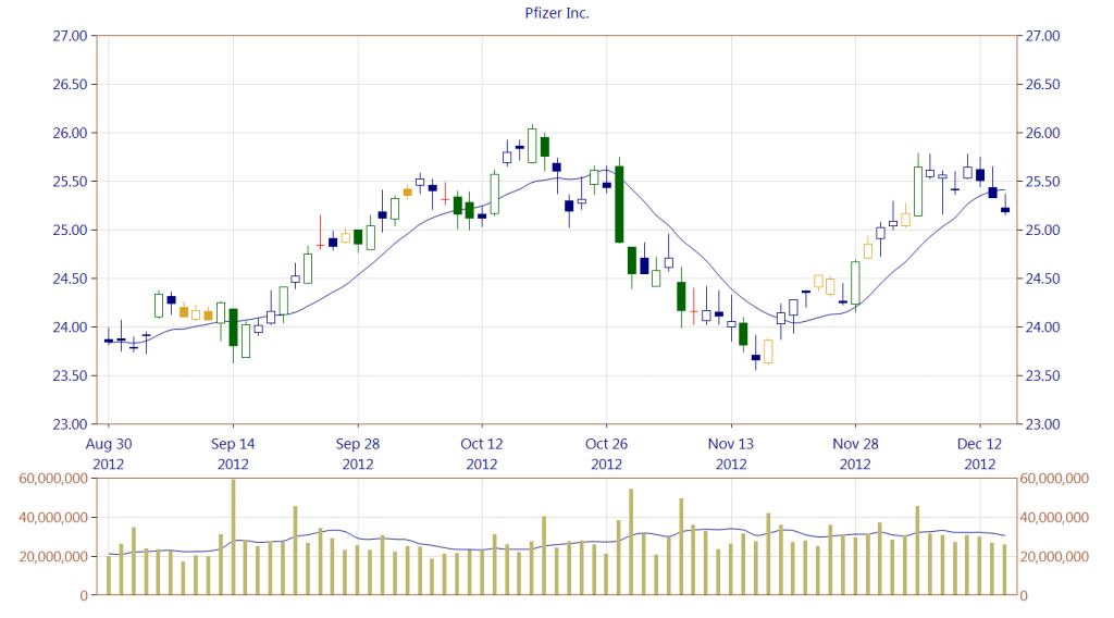 Pfizer Inc. long lines (green) and short lines (orange). Candle length depends on the current volatility of the last 25 sessions, which means that the green candlesticks may have very different span (and still be seen as long lines). Other colors used on the chart are explained in subsequent sections. Please note that such a color theme is implemented in CandleScanner, but the user can also switch to a simple traditional two-color scheme with black and white candles (or other). Using more colors helps, for example, to accept or reject certain candle pattern as valid/invalid.