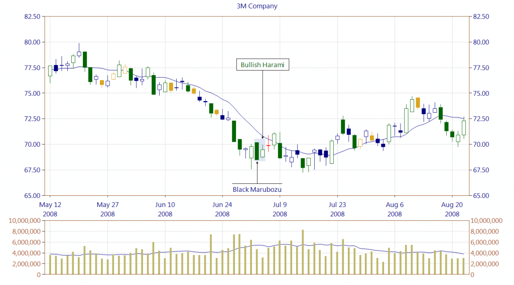 Black Marubozu occurrence in a downtrend as the part of the bullish reversal pattern.