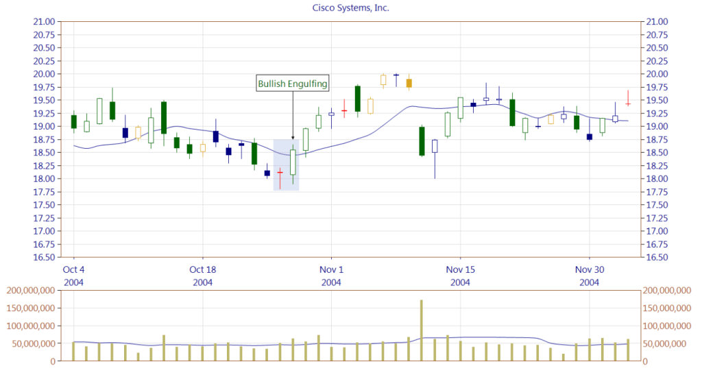 Figure 3. Bullish Engulfing pattern.