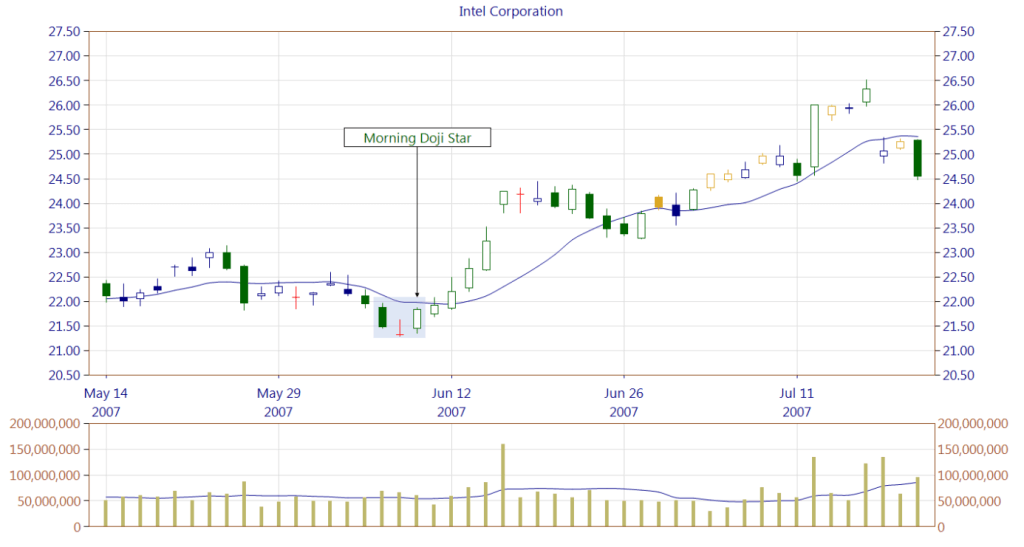 Figure 5. Morning Doji Star pattern.